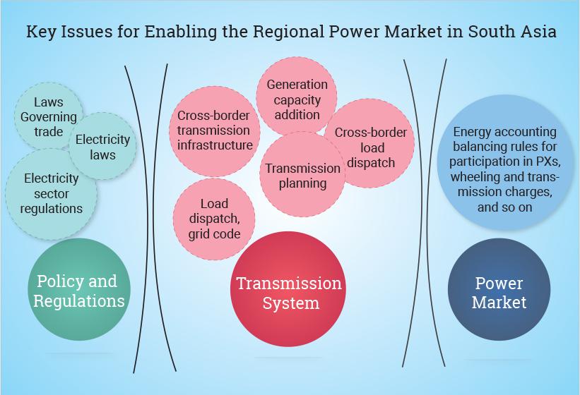 Regional Power Market For CBET